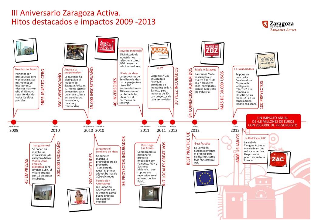 IMPACTO 2009-2013