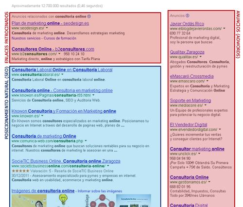 SEO y SEM en Google