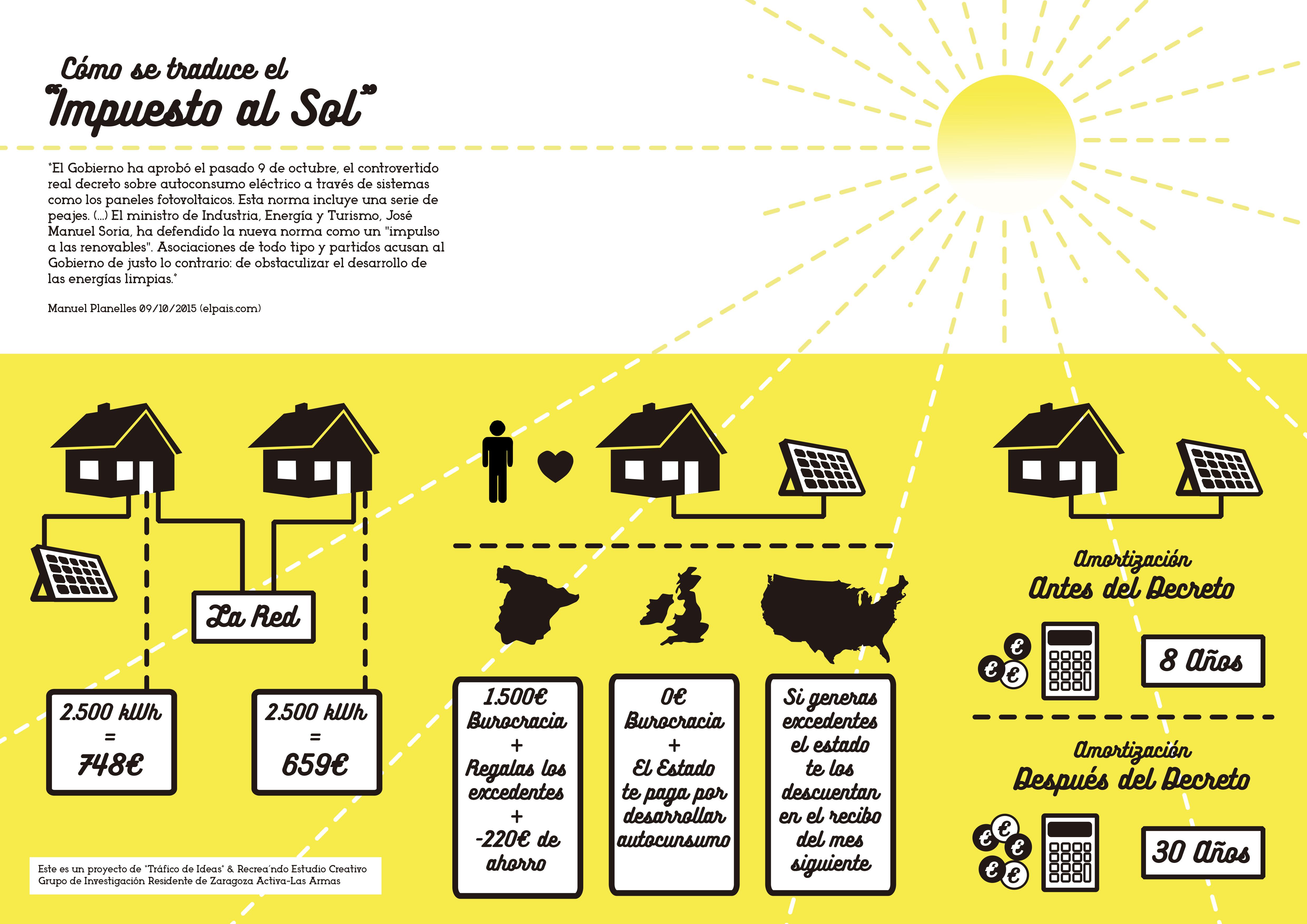 infografia impuesto al sol