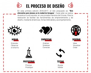 proceso-diseno-fd