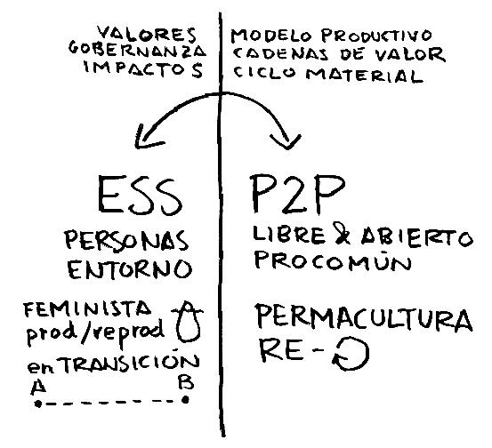 otraseconomias_colaborabora_cc