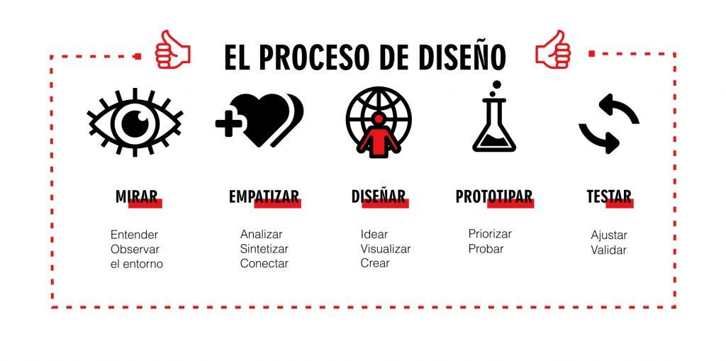 proceso-fd-box