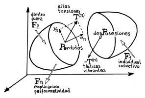 tensiones_aprendizajes_colaborabora