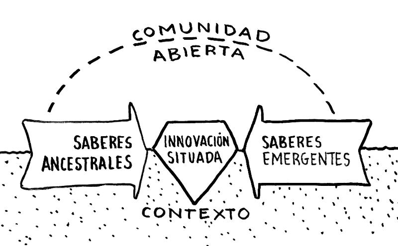 InnovacionSituadaFCAYC_ColaBoraBora