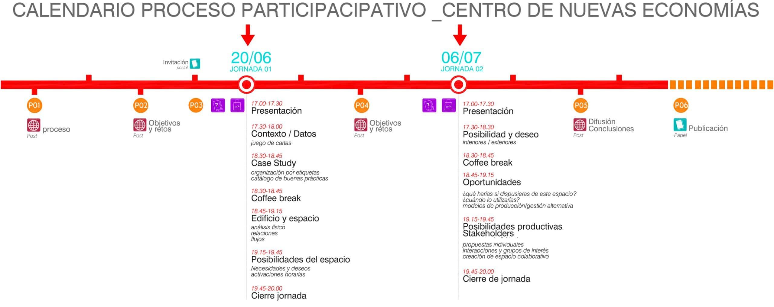 Y:p184_PARQUE AZUCARERA_RAUL OLIVANpreparación jornadasdiagr