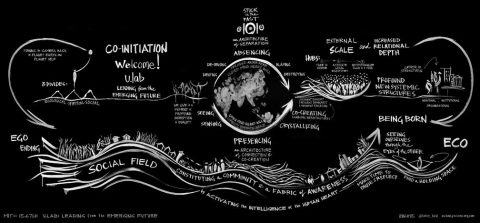 MoocZAC: Comunidad de aprendizaje para seguir el MOOC u.lab: Liderar desde el futuro emergente