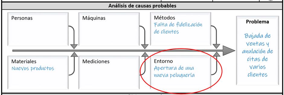 diagrama problemas
