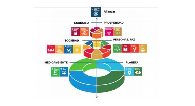 ODS alianza de los objetivos